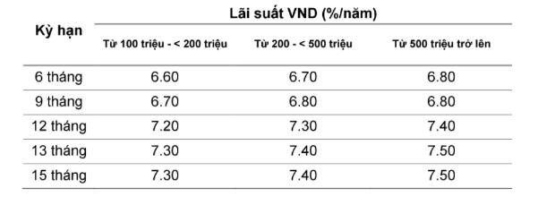 Lãi suất ngân hàng VietABank tháng 5/2021
